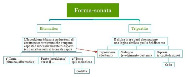 Forma-sonata